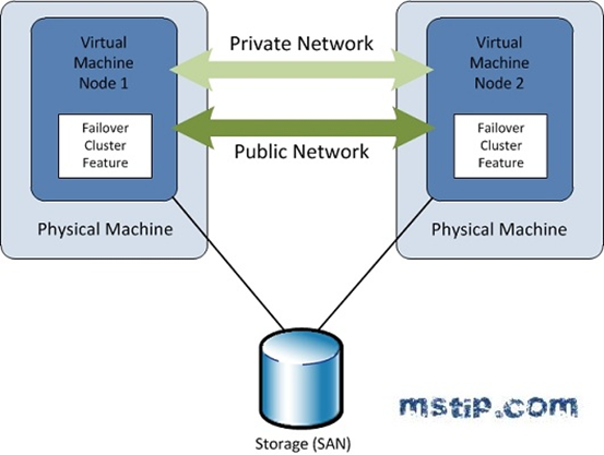 SQL Server High Availability Solutions Overview - TechBubbles