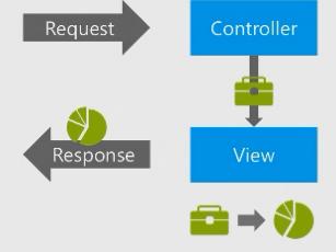 Creating and Deploying an ASP NET MVC4 Application - TechBubbles