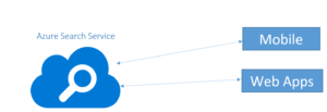 Azure Search Service Overview - Part1