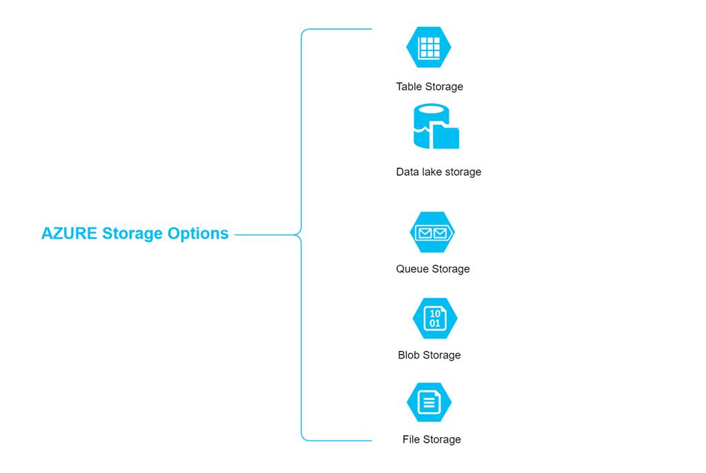 Microsoft Azure Storage options overview - TechBubbles