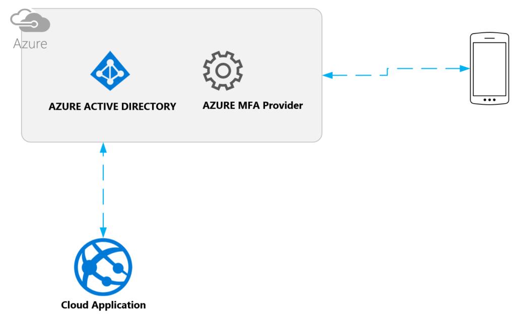 AZURE Multi Factor Authentication - deep dive - TechBubbles